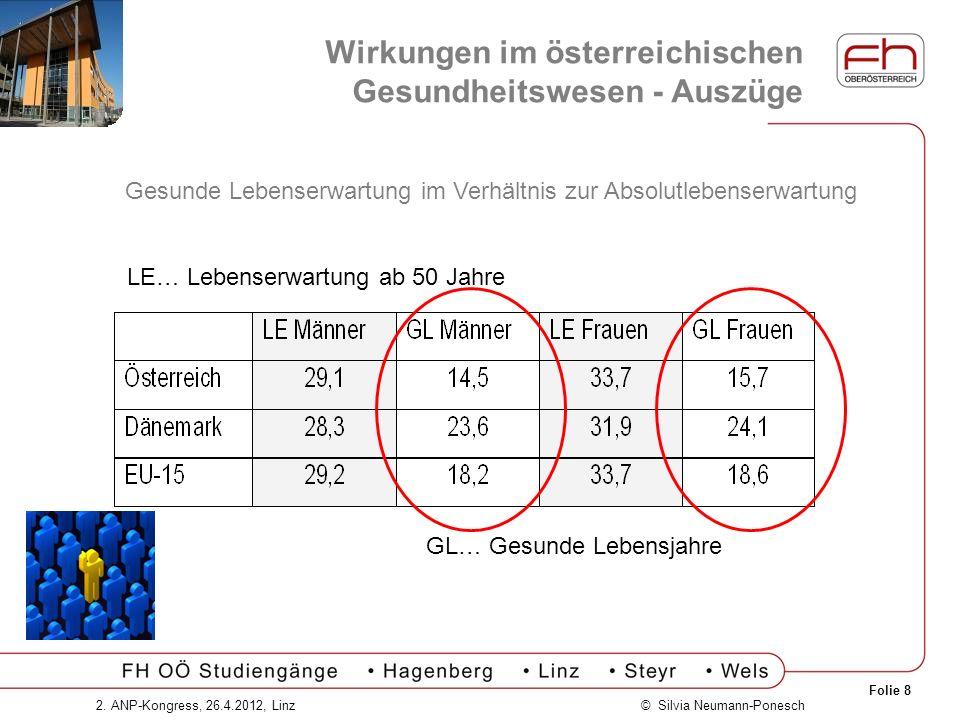 Folie 8 © Silvia Neumann-Ponesch2. ANP-Kongress, 26.4.2012, Linz LE… Lebenserwartung ab 50 Jahre GL… Gesunde Lebensjahre Gesunde Lebenserwartung im Ve