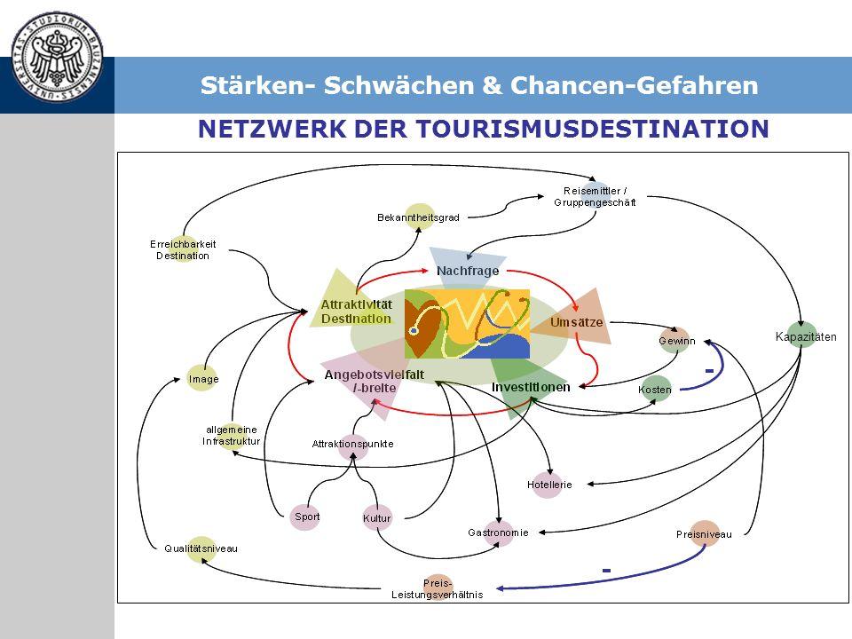 Stärken- Schwächen & Chancen-Gefahren Kapazitäten NETZWERK DER TOURISMUSDESTINATION