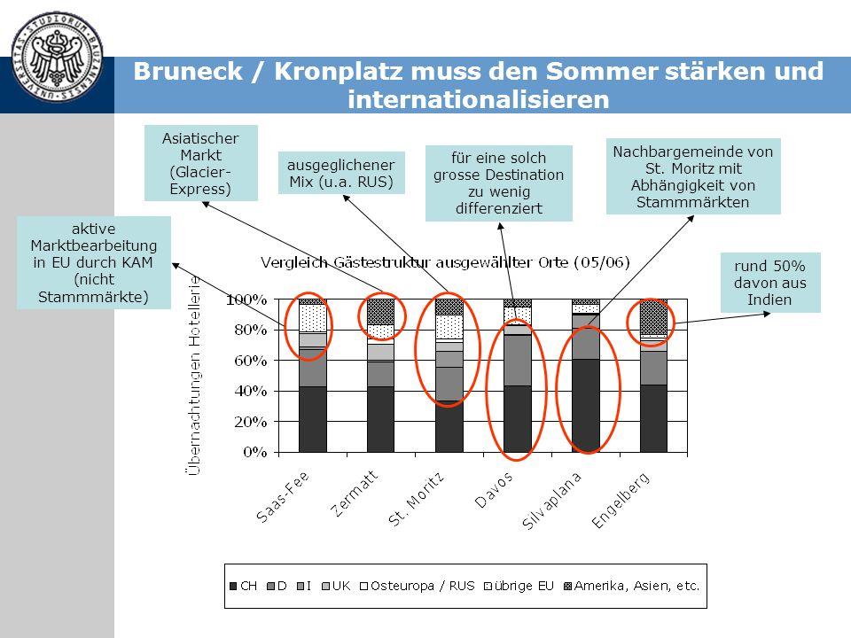 Bruneck / Kronplatz muss den Sommer stärken und internationalisieren rund 50% davon aus Indien Asiatischer Markt (Glacier- Express) ausgeglichener Mix