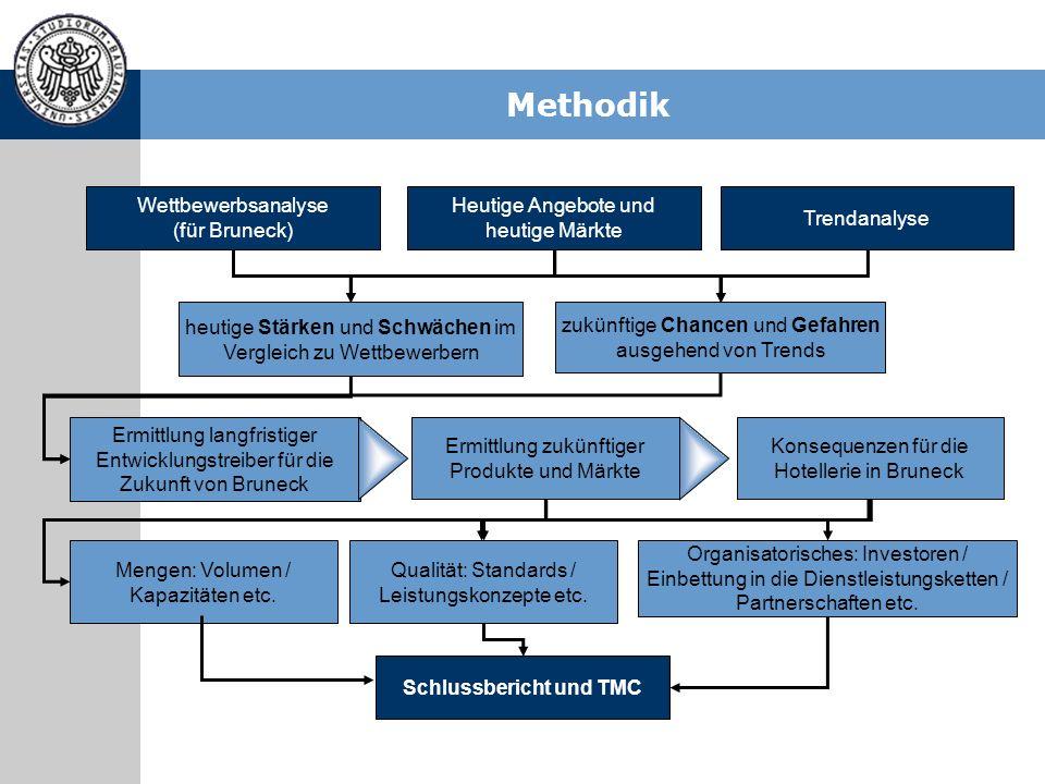 Methodik Ermittlung langfristiger Entwicklungstreiber für die Zukunft von Bruneck Ermittlung zukünftiger Produkte und Märkte Konsequenzen für die Hote