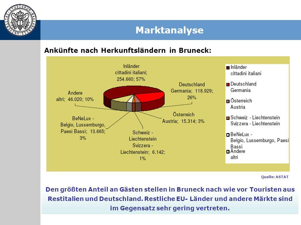 Marktanalyse Ankünfte nach Herkunftsländern in Bruneck: Den größten Anteil an Gästen stellen in Bruneck nach wie vor Touristen aus Restitalien und Deu