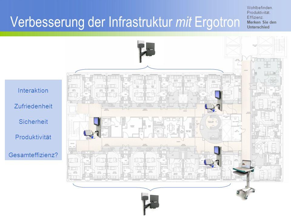Wohlbefinden. Produktivität. Effizienz. Merken Sie den Unterschied © 2007 Ergotron, Inc. Verbesserung der Infrastruktur mit Ergotron Interaktion Zufri