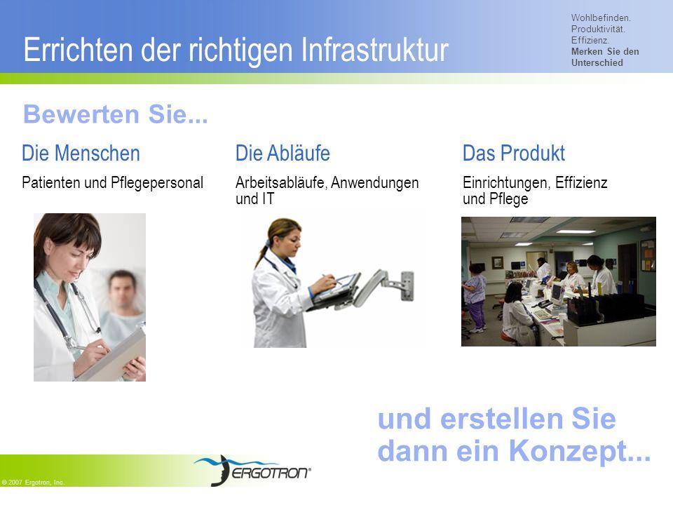 Wohlbefinden. Produktivität. Effizienz. Merken Sie den Unterschied © 2007 Ergotron, Inc. Errichten der richtigen Infrastruktur Die Menschen Patienten