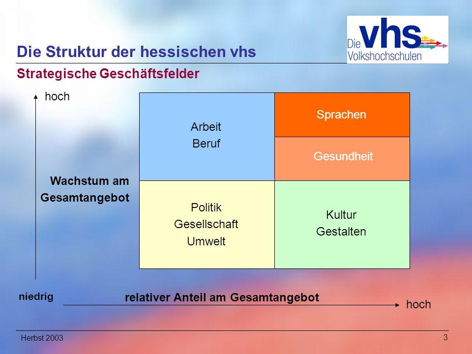 Herbst 200314 Unsere Ziele bis 2006 1.