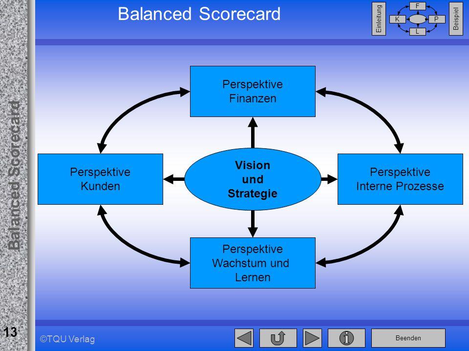 Beenden Balanced Scorecard F PK L Beispiel Einleitung 13 ©TQU Verlag Balanced Scorecard Vision und Strategie Perspektive Finanzen Perspektive Interne