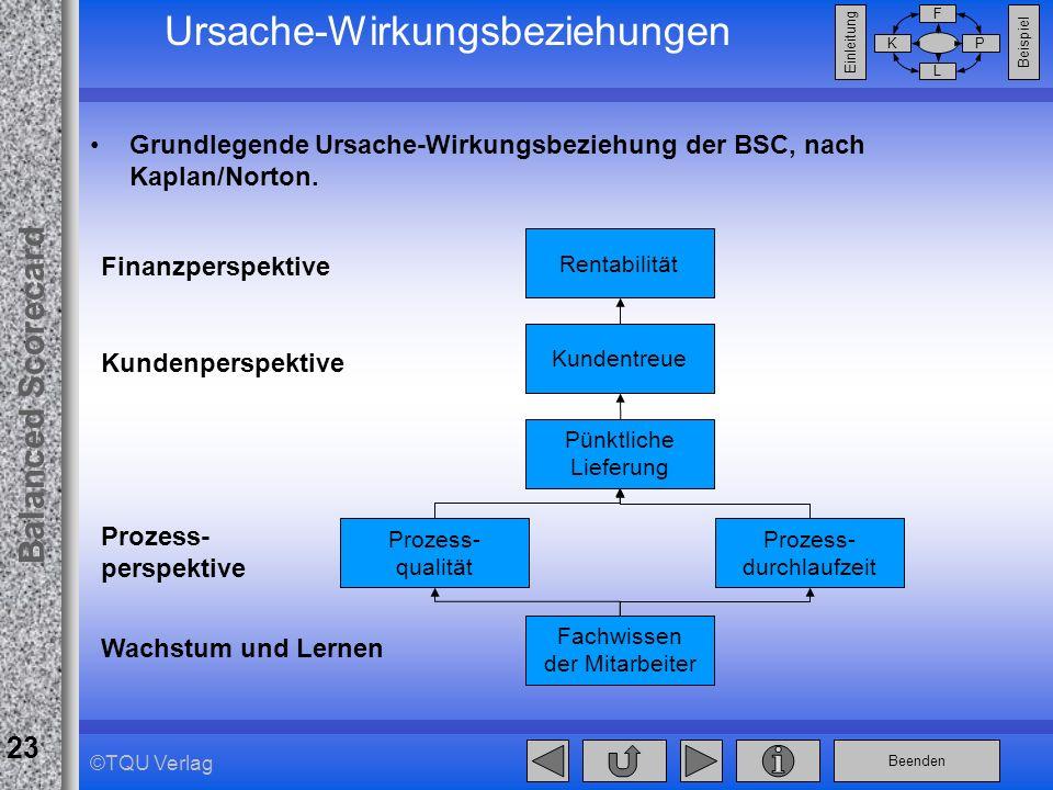 Beenden Balanced Scorecard F PK L Beispiel Einleitung 23 ©TQU Verlag Ursache-Wirkungsbeziehungen Grundlegende Ursache-Wirkungsbeziehung der BSC, nach