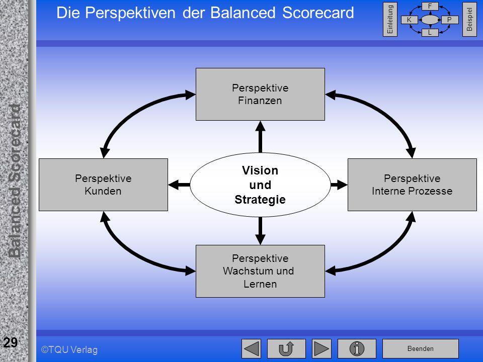 Beenden Balanced Scorecard F PK L Beispiel Einleitung 29 ©TQU Verlag Die Perspektiven der Balanced Scorecard Vision und Strategie Perspektive Finanzen