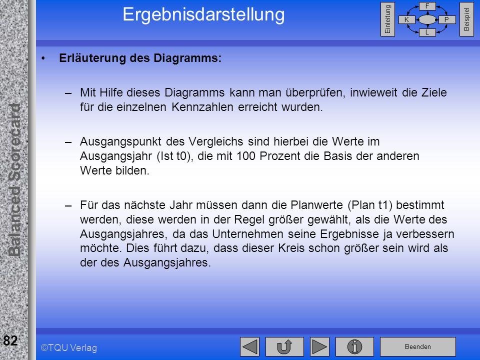 Beenden Balanced Scorecard F PK L Beispiel Einleitung 82 ©TQU Verlag Ergebnisdarstellung Erläuterung des Diagramms: –Mit Hilfe dieses Diagramms kann m