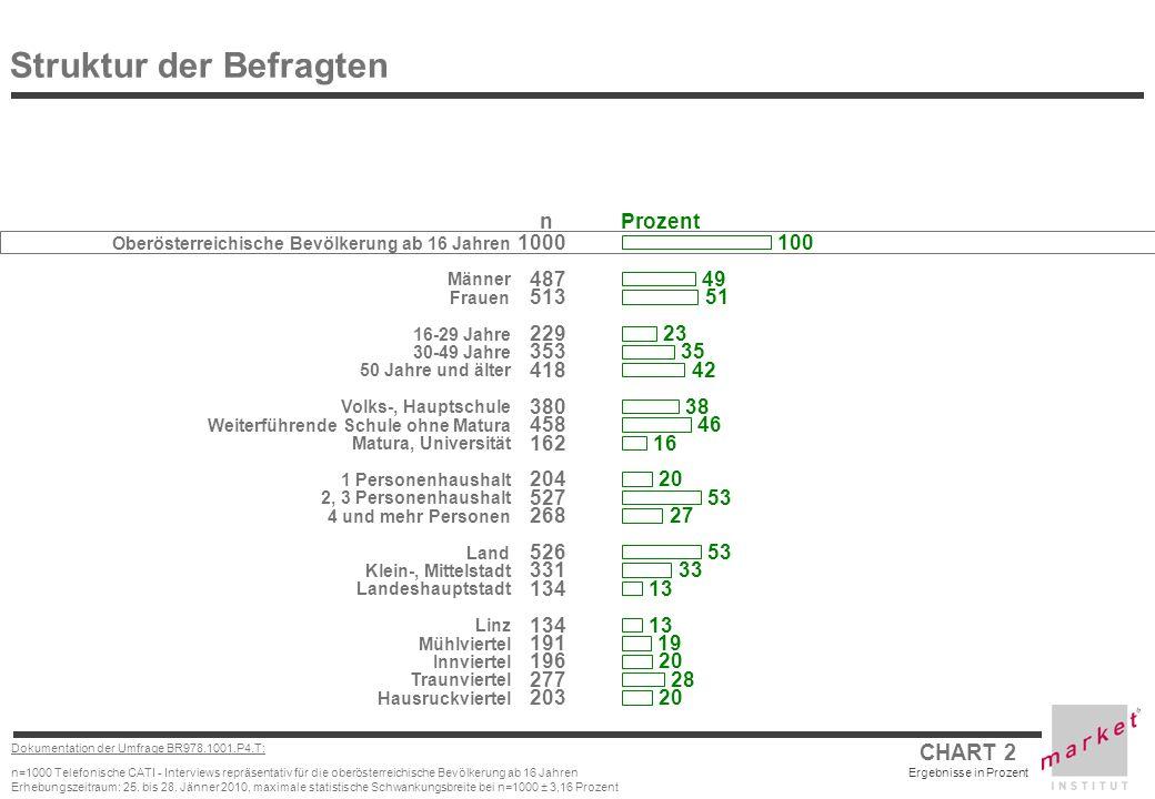 CHART 2 Ergebnisse in Prozent Dokumentation der Umfrage BR978.1001.P4.T: n=1000 Telefonische CATI - Interviews repräsentativ für die oberösterreichische Bevölkerung ab 16 Jahren Erhebungszeitraum: 25.