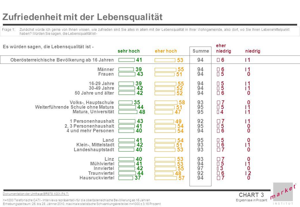 CHART 3 Ergebnisse in Prozent Dokumentation der Umfrage BR978.1001.P4.T: n=1000 Telefonische CATI - Interviews repräsentativ für die oberösterreichisc