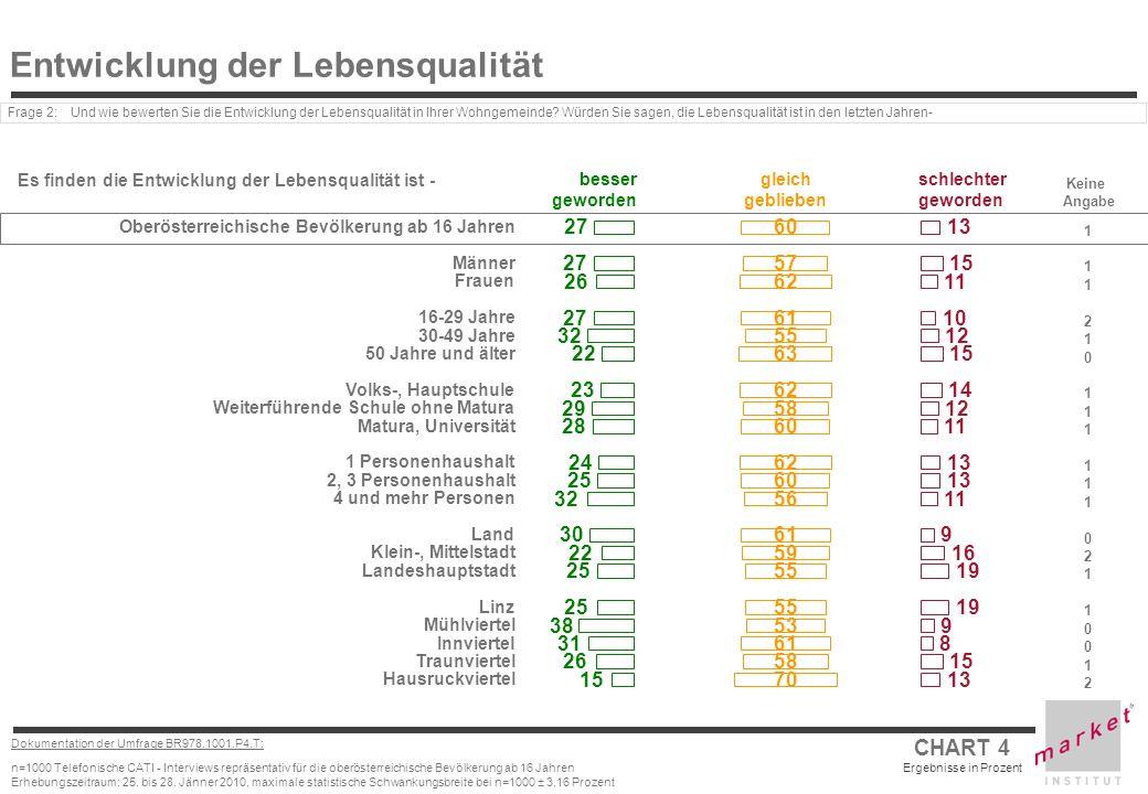 CHART 4 Ergebnisse in Prozent Dokumentation der Umfrage BR978.1001.P4.T: n=1000 Telefonische CATI - Interviews repräsentativ für die oberösterreichische Bevölkerung ab 16 Jahren Erhebungszeitraum: 25.