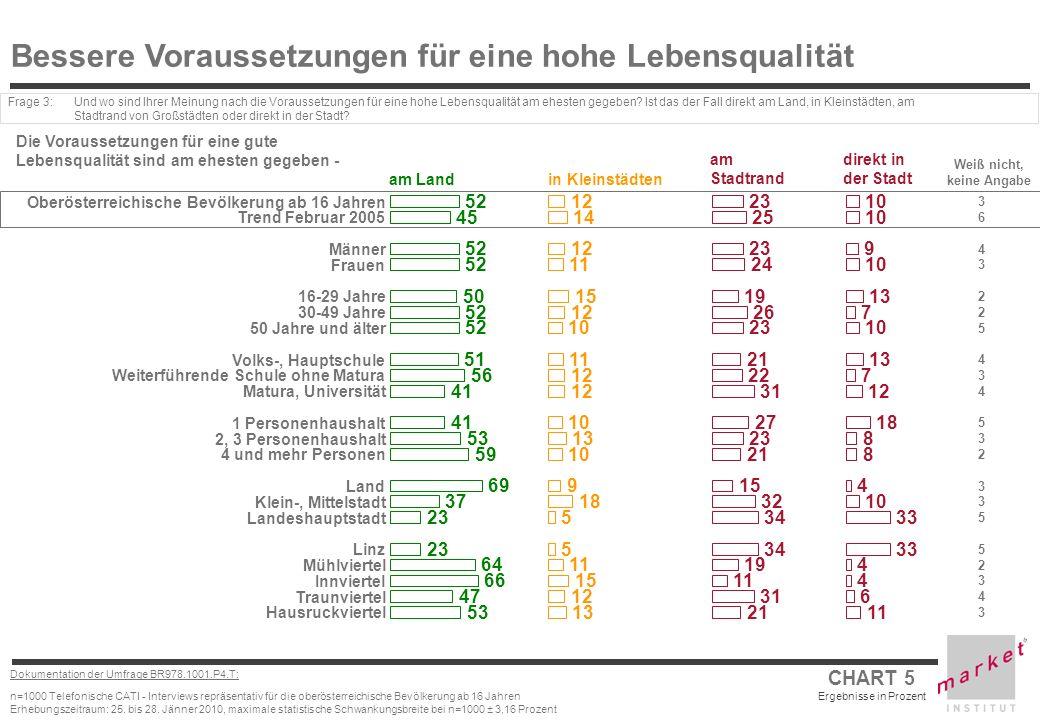 CHART 5 Ergebnisse in Prozent Dokumentation der Umfrage BR978.1001.P4.T: n=1000 Telefonische CATI - Interviews repräsentativ für die oberösterreichische Bevölkerung ab 16 Jahren Erhebungszeitraum: 25.