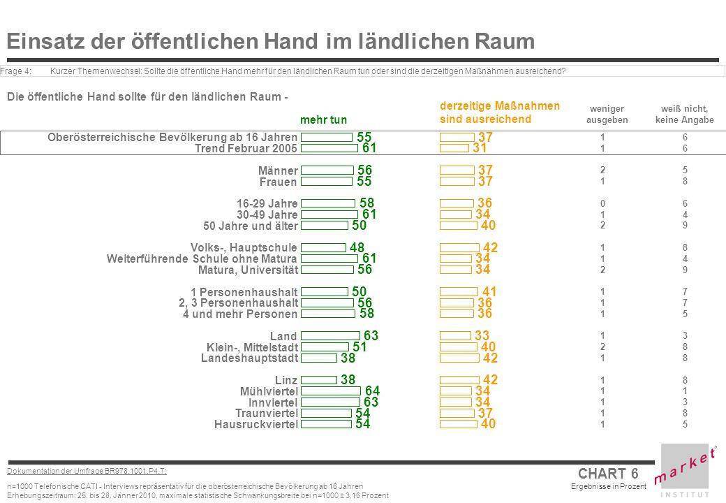 CHART 6 Ergebnisse in Prozent Dokumentation der Umfrage BR978.1001.P4.T: n=1000 Telefonische CATI - Interviews repräsentativ für die oberösterreichisc