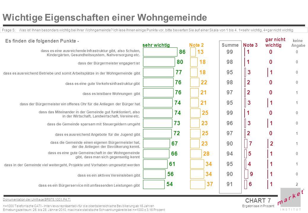 CHART 7 Ergebnisse in Prozent Dokumentation der Umfrage BR978.1001.P4.T: n=1000 Telefonische CATI - Interviews repräsentativ für die oberösterreichisc