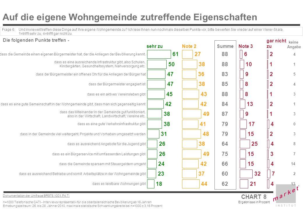 CHART 8 Ergebnisse in Prozent Dokumentation der Umfrage BR978.1001.P4.T: n=1000 Telefonische CATI - Interviews repräsentativ für die oberösterreichisc