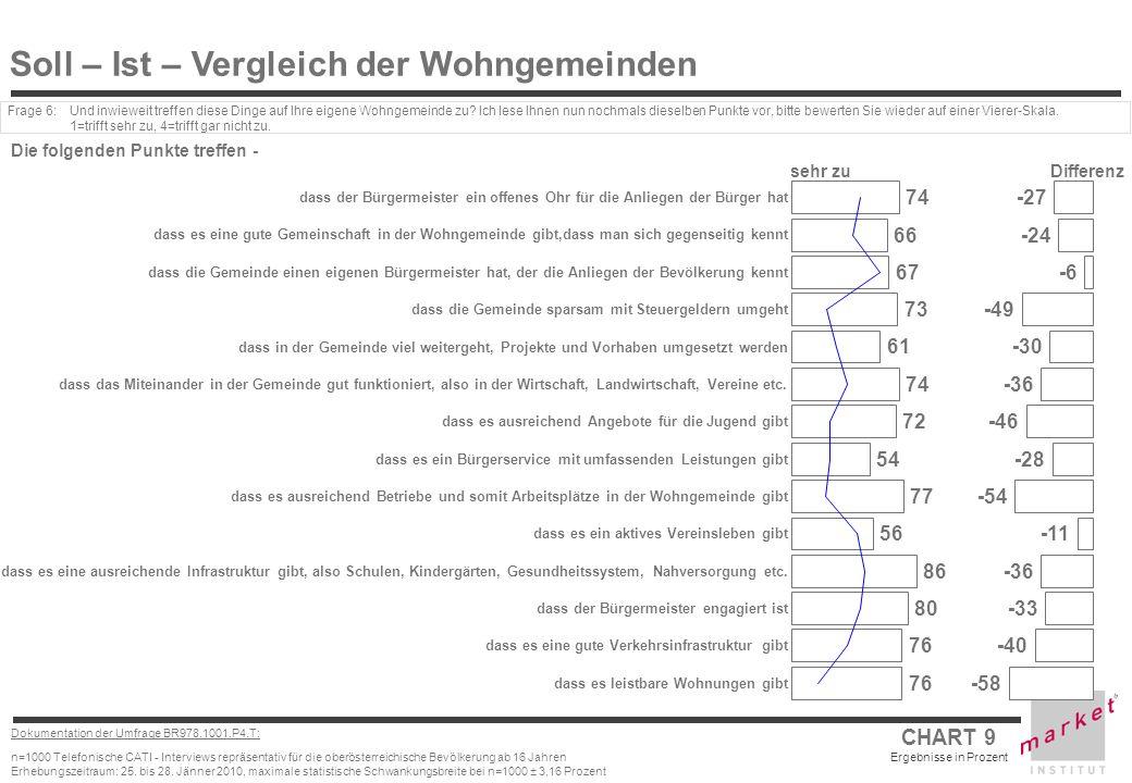CHART 9 Ergebnisse in Prozent Dokumentation der Umfrage BR978.1001.P4.T: n=1000 Telefonische CATI - Interviews repräsentativ für die oberösterreichisc