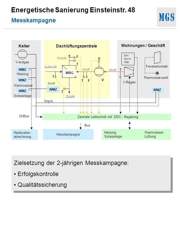 Energetische Sanierung Einsteinstr. 48 Messkampagne Zentrale Leittechnik mit DDC - Regelung Min Norm Max V-Regler Heizkosten- abrechnung Messkampagne