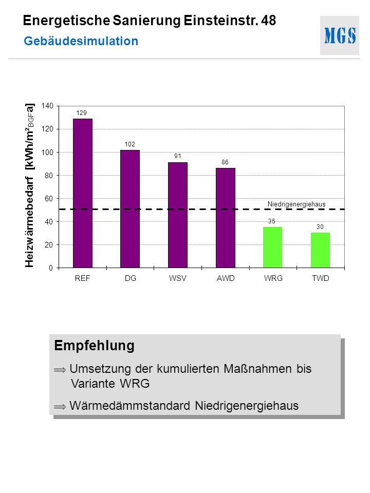 Energetische Sanierung Einsteinstr. 48 Empfehlung Umsetzung der kumulierten Maßnahmen bis Variante WRG Wärmedämmstandard Niedrigenergiehaus Empfehlung