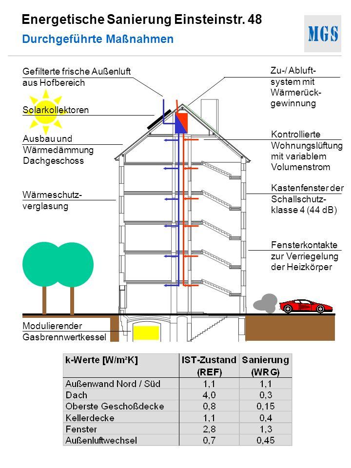 Energetische Sanierung Einsteinstr. 48 Durchgeführte Maßnahmen Gefilterte frische Außenluft aus Hofbereich Solarkollektoren Wärmeschutz- verglasung Zu