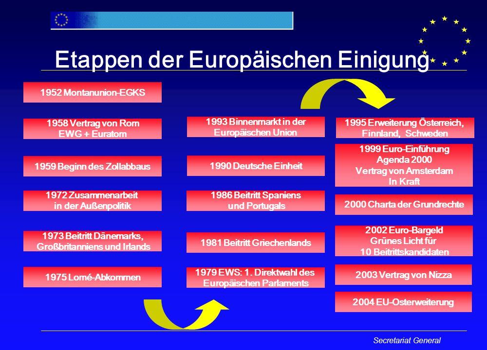 GESETZGEBUNGSBEFUGNISSE HAUSHALTSBEFUGNISSE EIN AUSGEWOGENES INSTITUTIONELLES SYSTEM EUROPÄISCHES PARLAMENT EUROPÄISCHE KOMMISSION PRÄSIDENT RAT PRÄSIDENT GRUNDZÜGE DER POLITIK EUROPÄISCHER RAT PRÄSIDENT Außenminister Vizepräsident der Kommission Präsident des Rates für Auswärtige Angelegen heiten Europäische Kommission