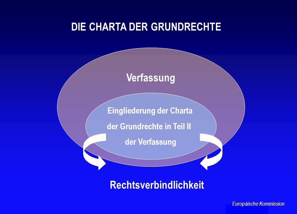 Verfassung Eingliederung der Charta der Grundrechte in Teil II der Verfassung Rechtsverbindlichkeit DIE CHARTA DER GRUNDRECHTE Europäische Kommission