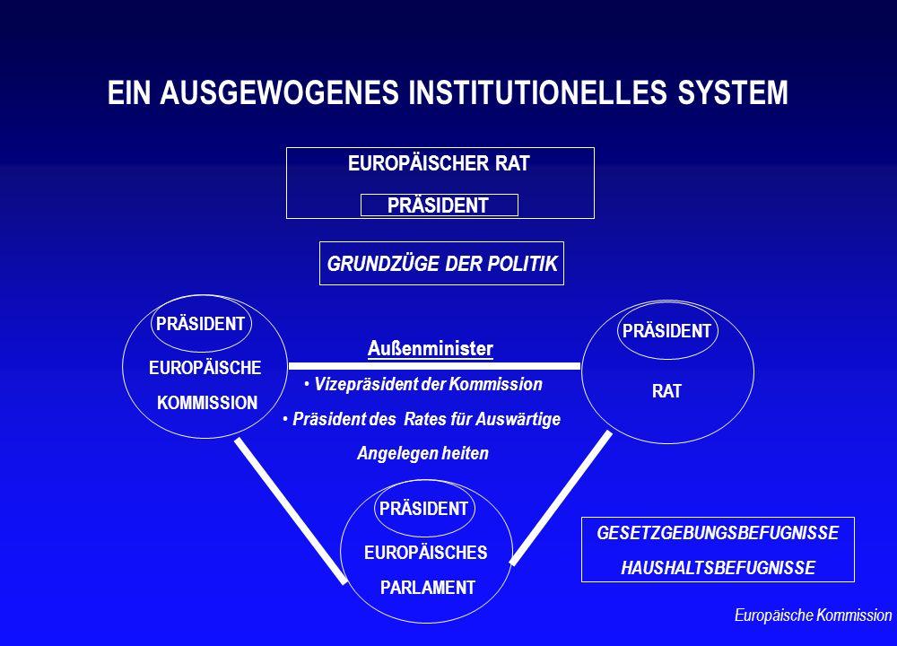 GESETZGEBUNGSBEFUGNISSE HAUSHALTSBEFUGNISSE EIN AUSGEWOGENES INSTITUTIONELLES SYSTEM EUROPÄISCHES PARLAMENT EUROPÄISCHE KOMMISSION PRÄSIDENT RAT PRÄSI