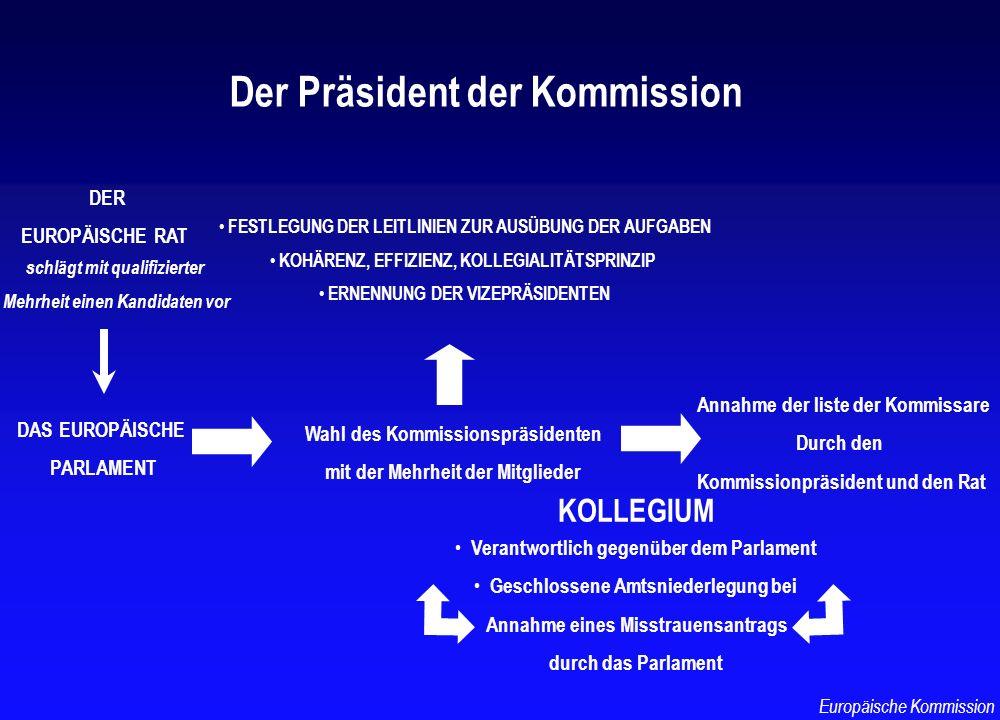DER EUROPÄISCHE RAT DAS EUROPÄISCHE PARLAMENT schlägt mit qualifizierter Mehrheit einen Kandidaten vor Wahl des Kommissionspräsidenten mit der Mehrhei