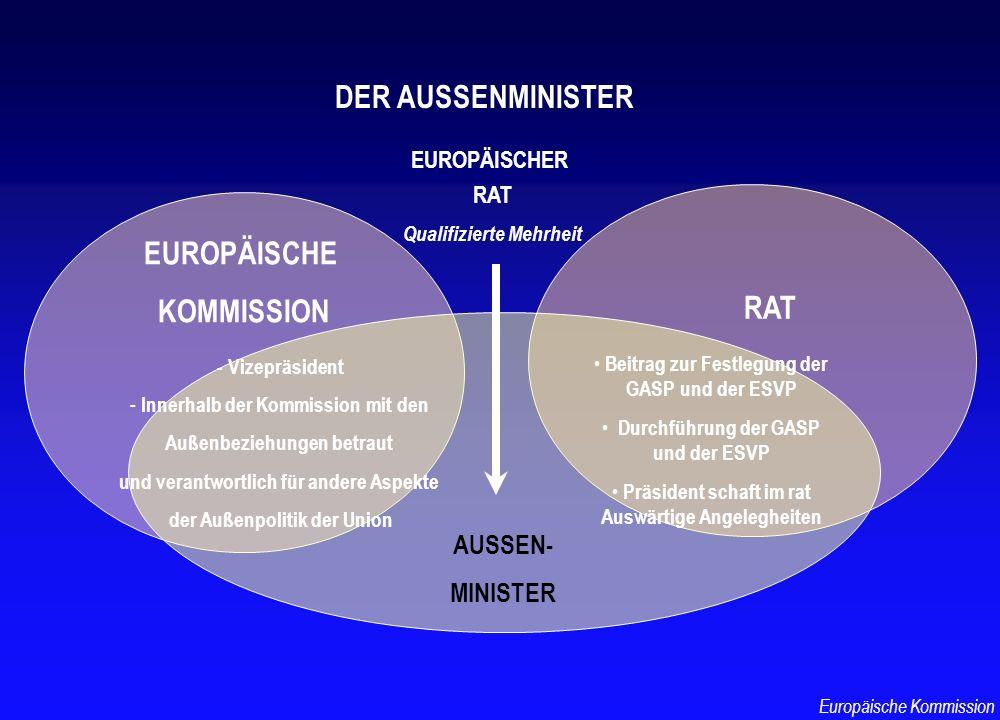 DER AUSSENMINISTER EUROPÄISCHE KOMMISSION RAT AUSSEN- MINISTER - Vizepräsident - Innerhalb der Kommission mit den Außenbeziehungen betraut und verantw