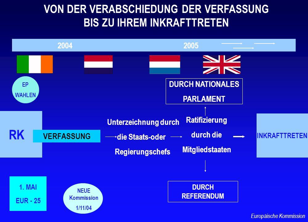 EUROPÄISCHE KOMMISSION Gesetzgebungsvorschlag mit Begründung im Hinblick auf das Subsidiaritätsprinzip (qualitative und quantitative Kriterien) NATIONALE PARLAMENTE Mit Gründen versehene Stellungnahme, gerichtet an die Präsidenten des Rates, des EP und der Kommission 6 Wochen 1/3 der nationalen Parlamentarier Überprüfung des Vorschlags (Beibehaltung, Änderung oder Rücknahme des Vorschlags) Ähnliches Verfahren bei der Gesetzgebung Möglichkeit der Klageerhebung (Mitgliedstaaten) beim EuGH MITWIRKUNG DER NATIONALEN PARLEMENTE Europäische Kommission