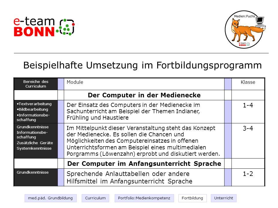 Fortbild ung III Beispielhafte Umsetzung im Fortbildungsprogramm Bereiche des Curriculum ModuleKlasse Der Computer in der Medienecke Textverarbeitung