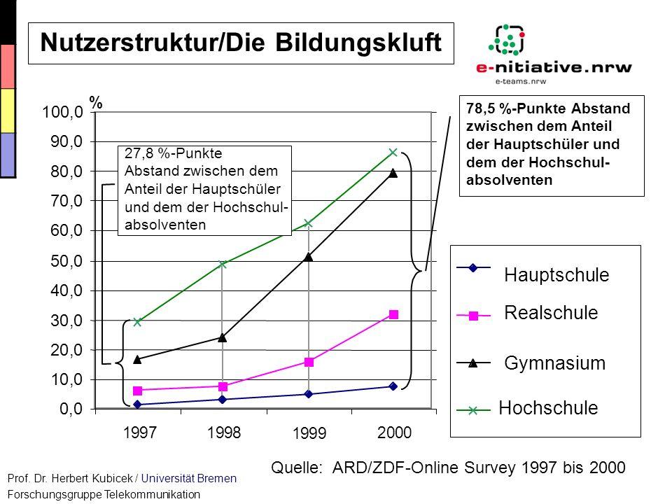 Goder/Tietje-Groß Konzepte 2002 0,0 10,0 20,0 30,0 40,0 50,0 60,0 70,0 80,0 90,0 100,0 1234 % 1997 1998 1999 2000 Quelle: ARD/ZDF-Online Survey 1997 b