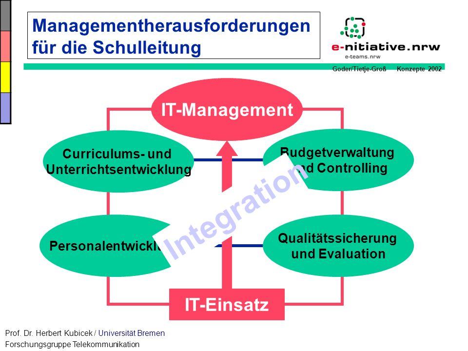 Goder/Tietje-Groß Konzepte 2002 Managementherausforderungen für die Schulleitung Budgetverwaltung und Controlling Personalentwicklung Qualitätssicheru
