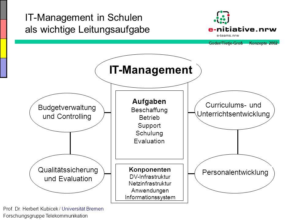 Goder/Tietje-Groß Konzepte 2002 Curriculums- und Unterrichtsentwicklung Qualitätssicherung und Evaluation Personalentwicklung Budgetverwaltung und Con