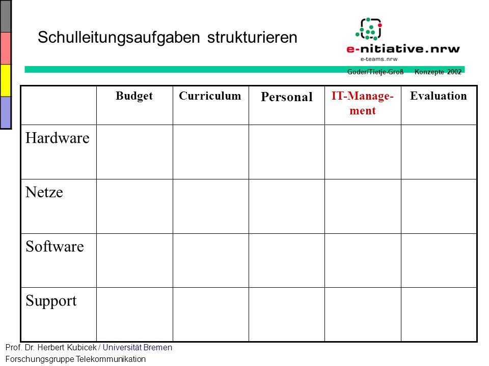 Goder/Tietje-Groß Konzepte 2002 Schulleitungsaufgaben strukturieren Budget Support Software Netze Hardware EvaluationIT-Manage- ment Personal Curricul
