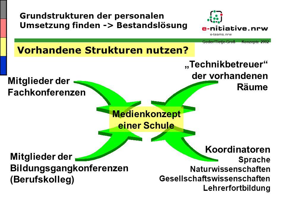 Goder/Tietje-Groß Konzepte 2002 Grundstrukturen der personalen Umsetzung finden -> Bestandslösung Medienkonzept einer Schule Vorhandene Strukturen nut