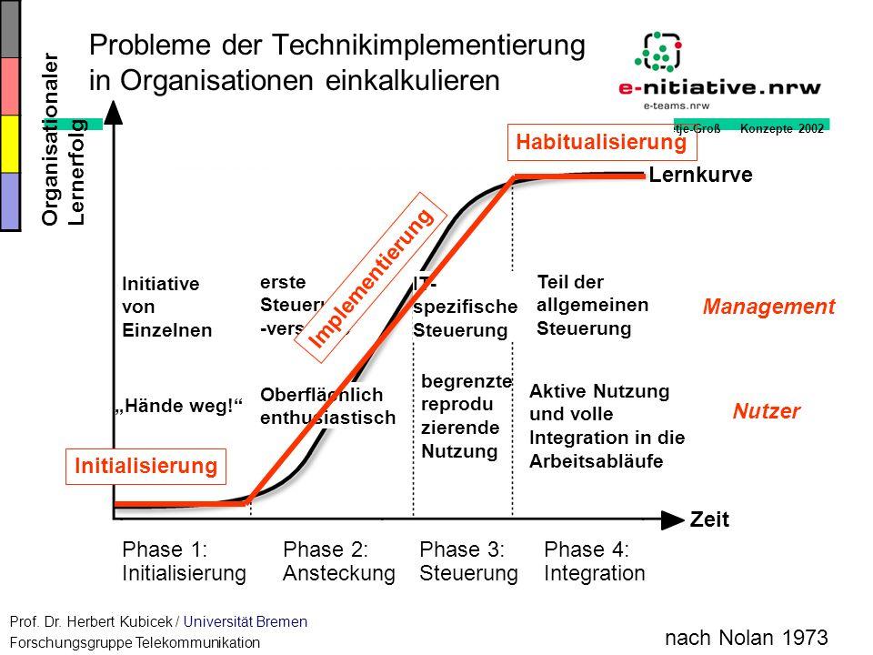 Goder/Tietje-Groß Konzepte 2002 Probleme der Technikimplementierung in Organisationen einkalkulieren Nutzer Initiative von Einzelnen Hände weg! Aktive