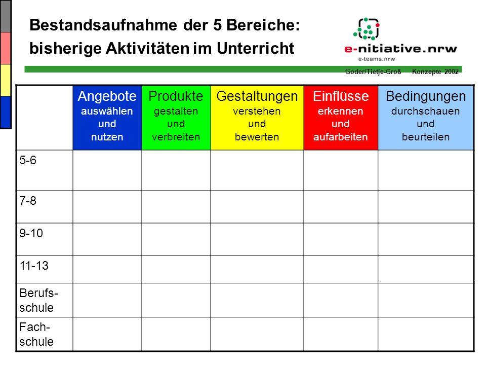 Goder/Tietje-Groß Konzepte 2002 Bestandsaufnahme der 5 Bereiche: bisherige Aktivitäten im Unterricht Angebote auswählen und nutzen Produkte gestalten
