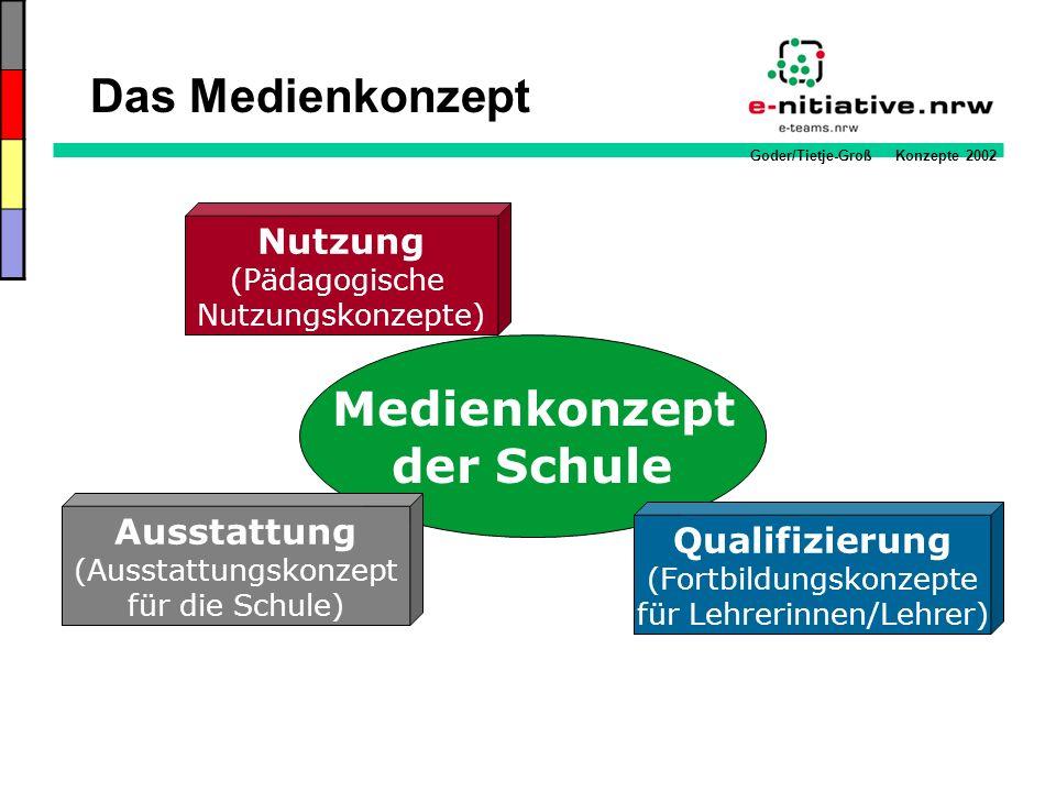 Goder/Tietje-Groß Konzepte 2002 Nutzung (Pädagogische Nutzungskonzepte) Medienkonzept der Schule Ausstattung (Ausstattungskonzept für die Schule) Qual