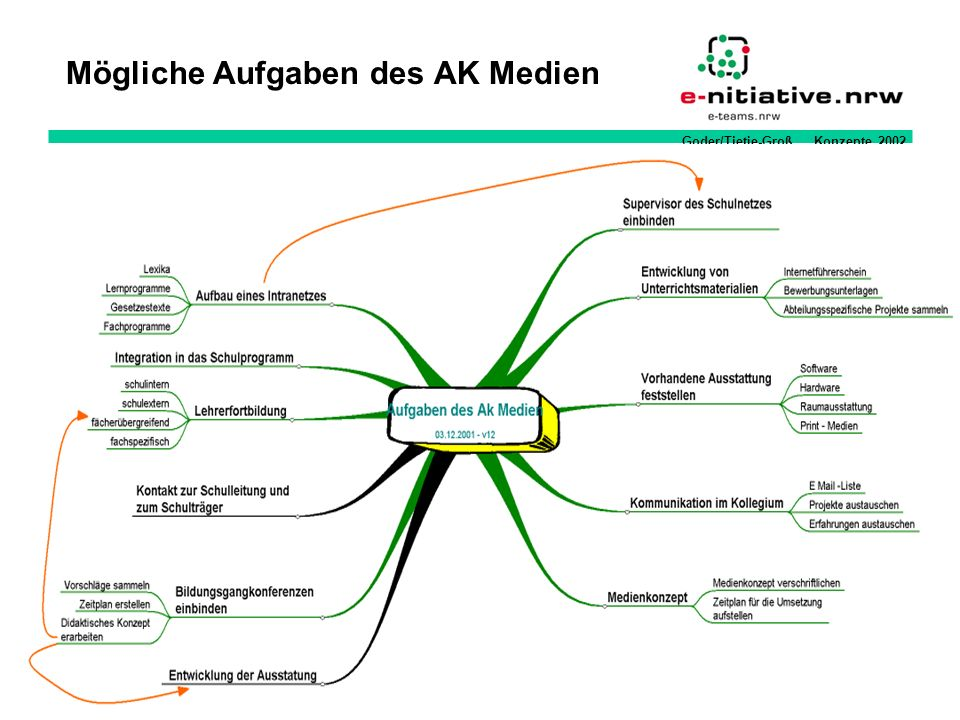 Goder/Tietje-Groß Konzepte 2002 Mögliche Aufgaben des AK Medien