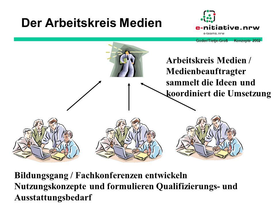 Goder/Tietje-Groß Konzepte 2002 Der Arbeitskreis Medien Arbeitskreis Medien / Medienbeauftragter sammelt die Ideen und koordiniert die Umsetzung Bildu