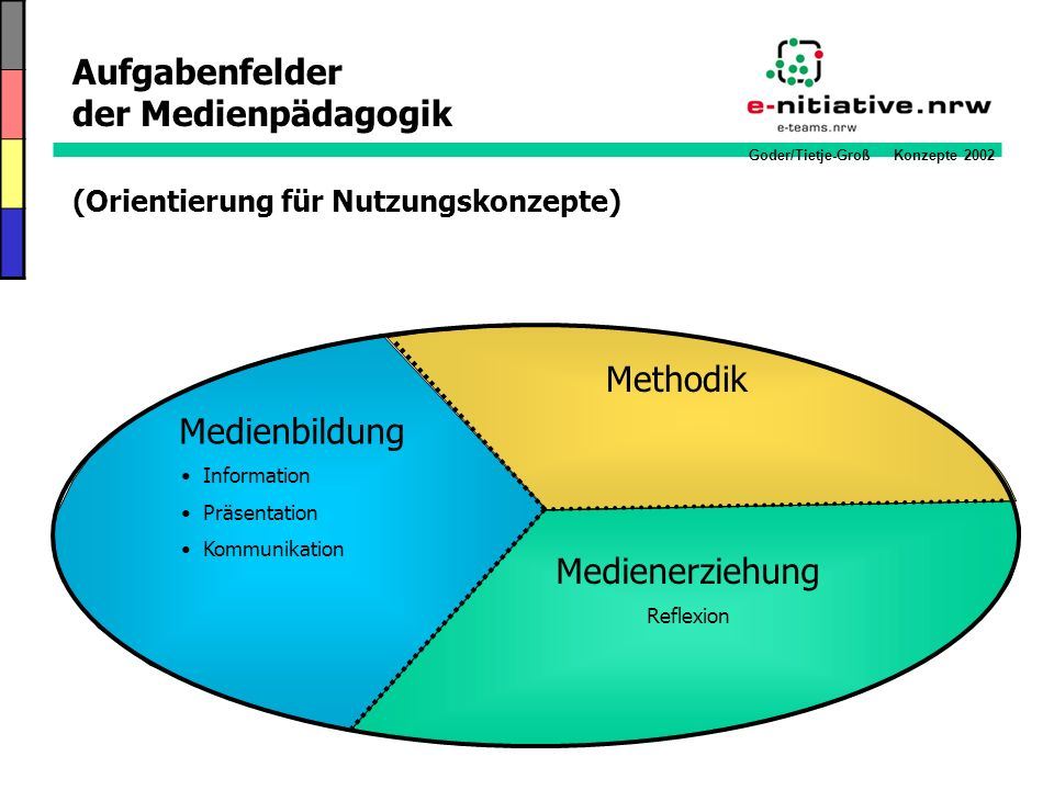 Goder/Tietje-Groß Konzepte 2002 Methodik Aufgabenfelder der Medienpädagogik (Orientierung für Nutzungskonzepte) Medienbildung Information Präsentation