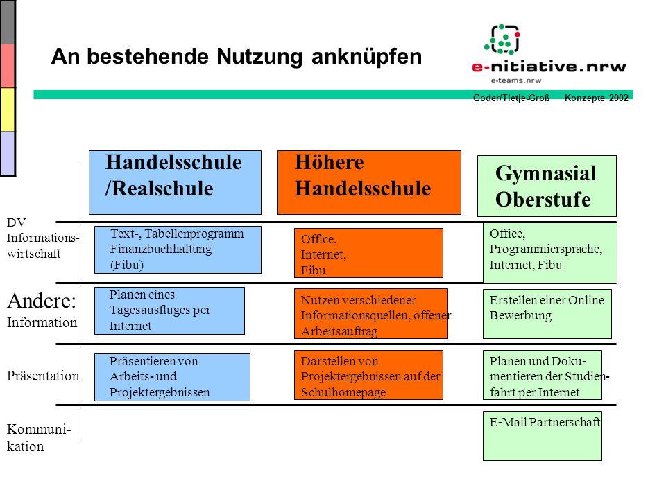 Goder/Tietje-Groß Konzepte 2002 An bestehende Nutzung anknüpfen Höhere Handelsschule Handelsschule /Realschule Nutzen verschiedener Informationsquelle