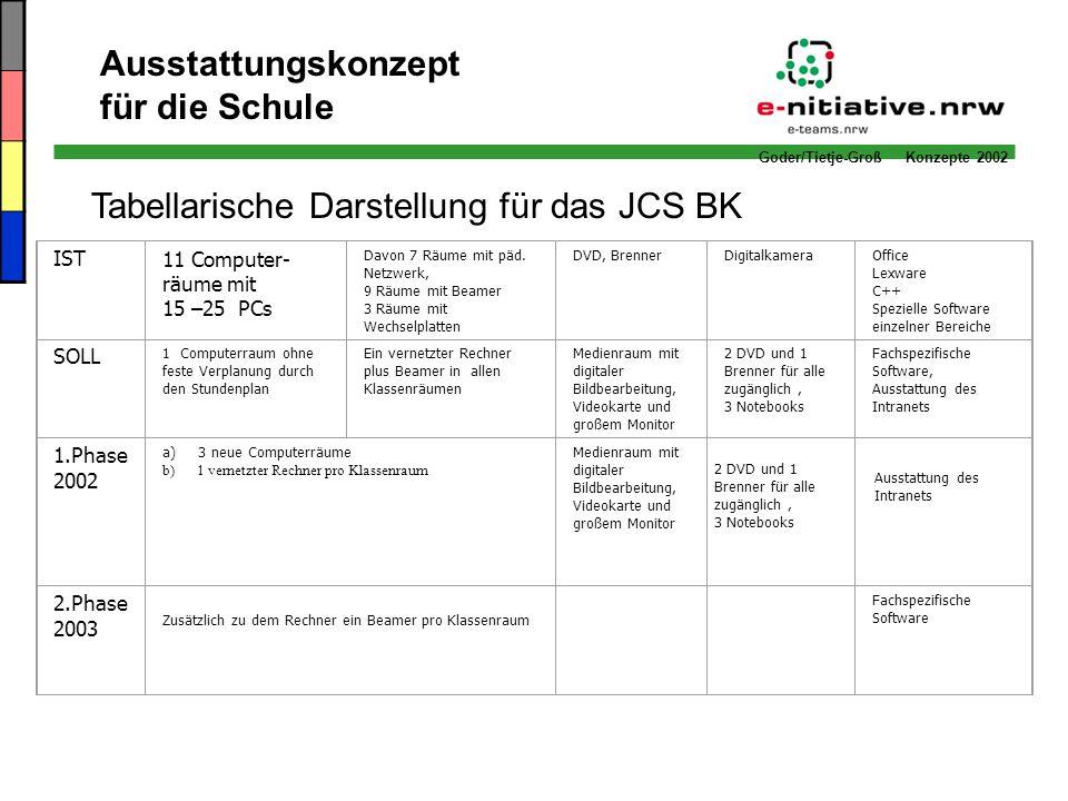 Goder/Tietje-Groß Konzepte 2002 Tabellarische Darstellung für das JCS BK Ausstattungskonzept für die Schule IST11 Computer- räume mit 15 –25 PCs Davon