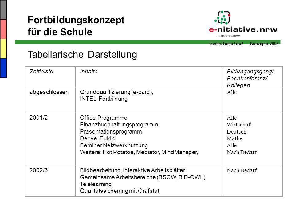 Goder/Tietje-Groß Konzepte 2002 Fortbildungskonzept für die Schule Tabellarische Darstellung ZeitleisteInhalteBildungangsgang/ Fachkonferenz/ Kollegen