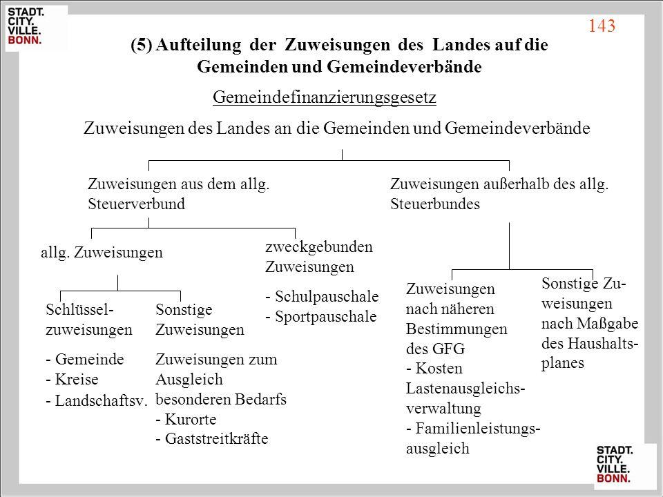 (5) Aufteilung der Zuweisungen des Landes auf die Gemeinden und Gemeindeverbände Gemeindefinanzierungsgesetz Zuweisungen des Landes an die Gemeinden u