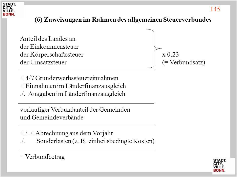 Anteil des Landes an der Einkommensteuer der Körperschaftssteuerx 0,23 der Umsatzsteuer(= Verbundsatz) + 4/7 Grunderwerbssteuereinnahmen + Einnahmen i