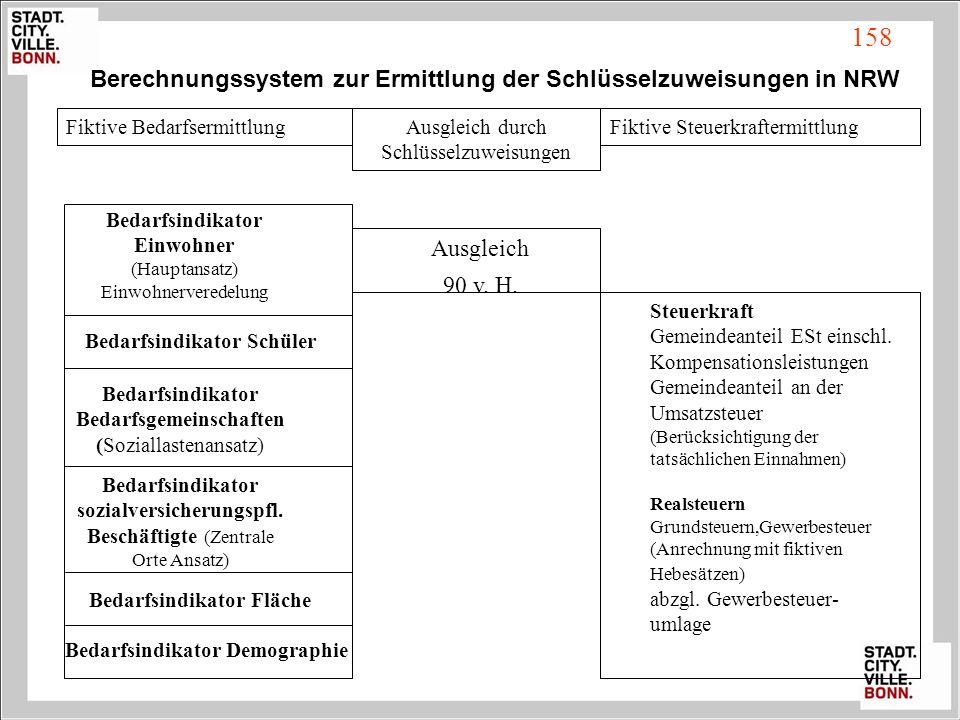 Berechnungssystem zur Ermittlung der Schlüsselzuweisungen in NRW Fiktive BedarfsermittlungAusgleich durch Schlüsselzuweisungen Fiktive Steuerkraftermi