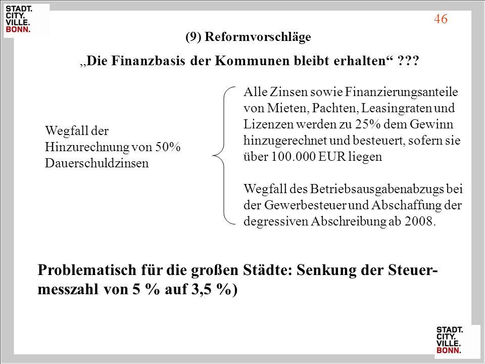 46 Die Finanzbasis der Kommunen bleibt erhalten ??? Alle Zinsen sowie Finanzierungsanteile von Mieten, Pachten, Leasingraten und Lizenzen werden zu 25