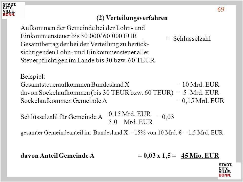 Aufkommen der Gemeinde bei der Lohn- und Einkommensteuer bis 30.000/ 60.000 EUR Gesamtbetrag der bei der Verteilung zu berück- sichtigenden Lohn- und