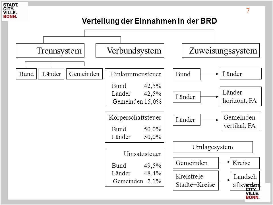 Verteilung der Einnahmen in der BRD TrennsystemVerbundsystemZuweisungssystem Bund Länder Gemeinden Einkommensteuer Bund 42,5% Länder 42,5% Gemeinden 1